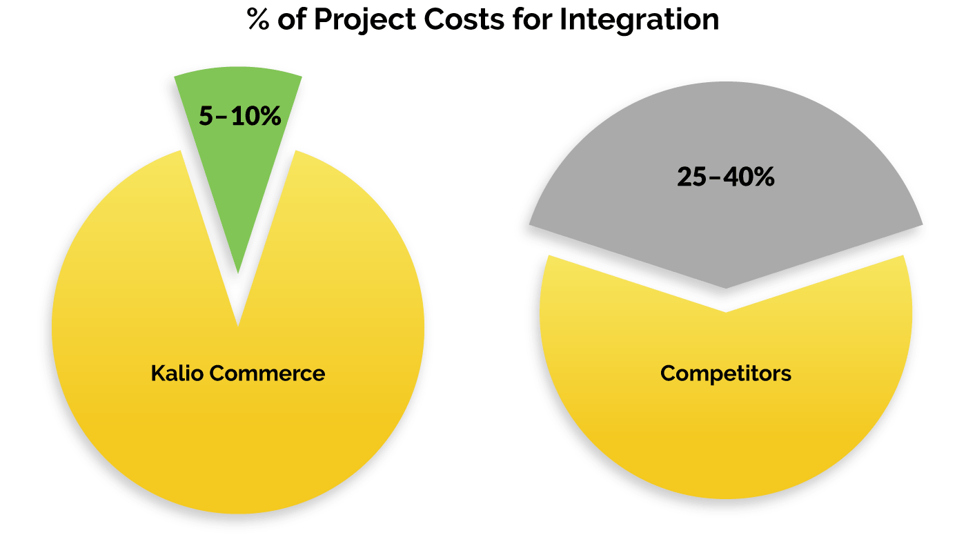Kalio ERP integration percentage project costs