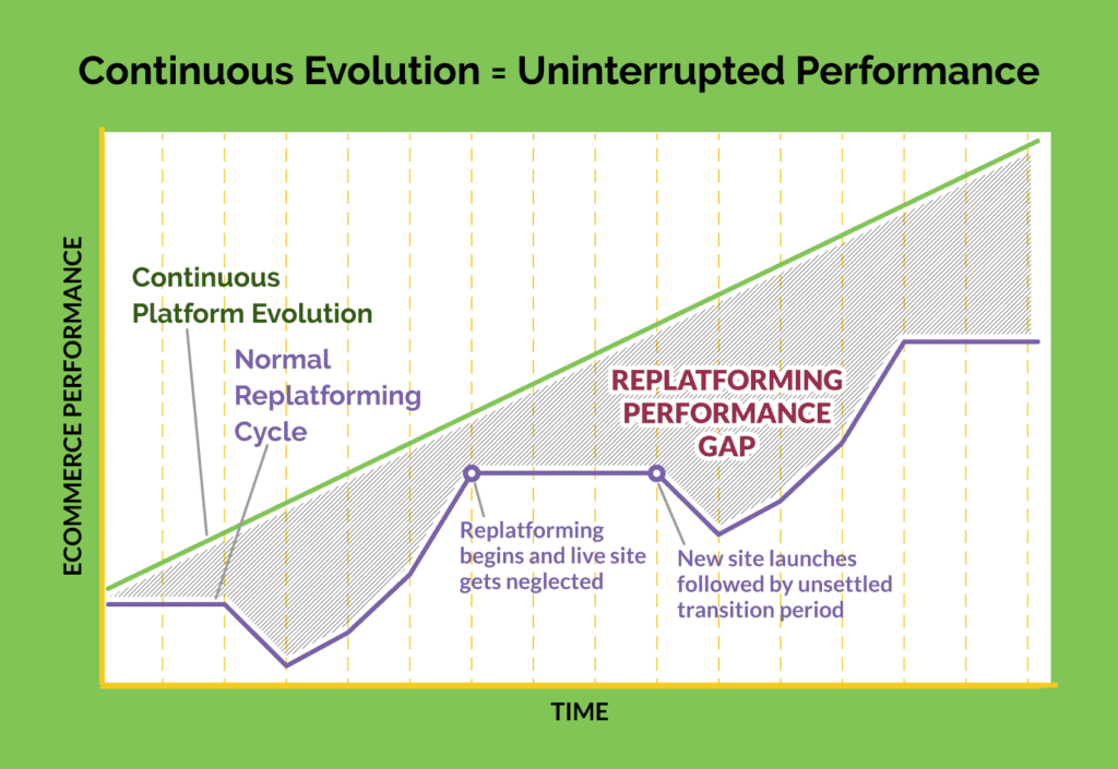 Continuous Evolution = Uninterrupted Performance