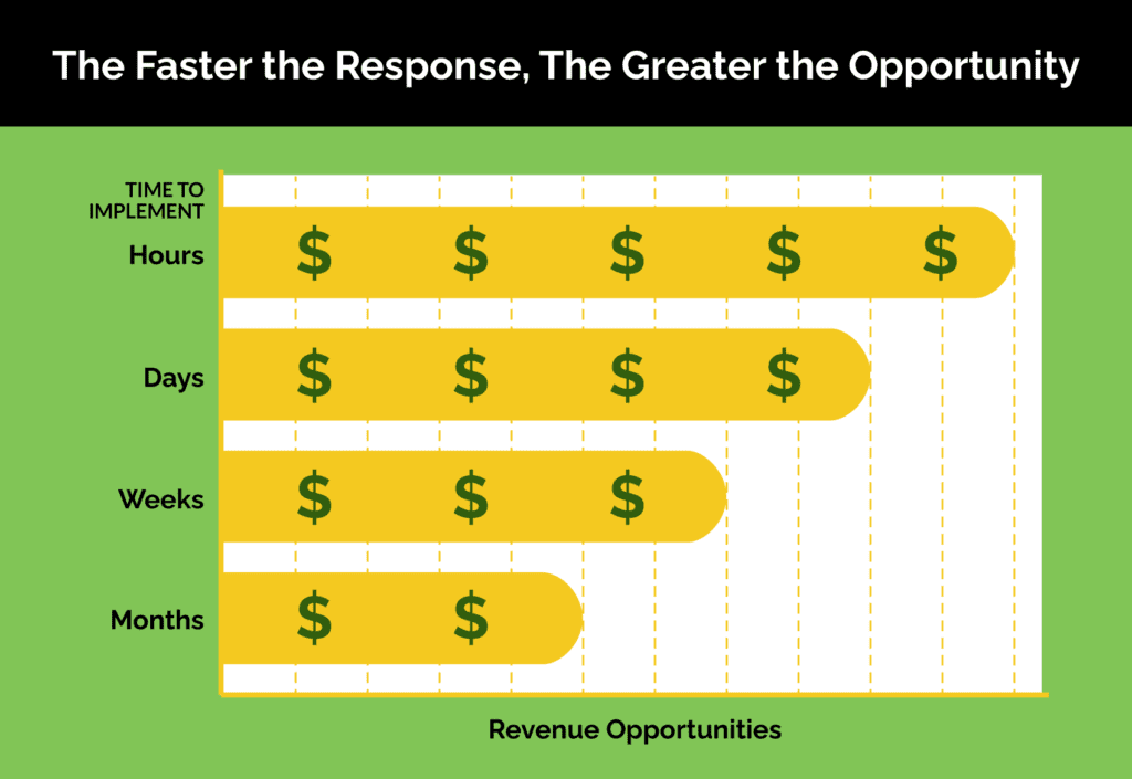 The Faster the Response, The Greater the Opportunity