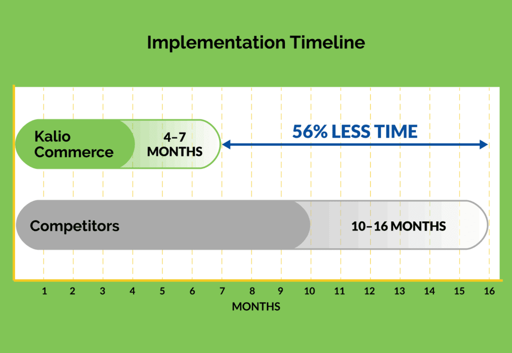 56% less integration time with Kalio Commerce