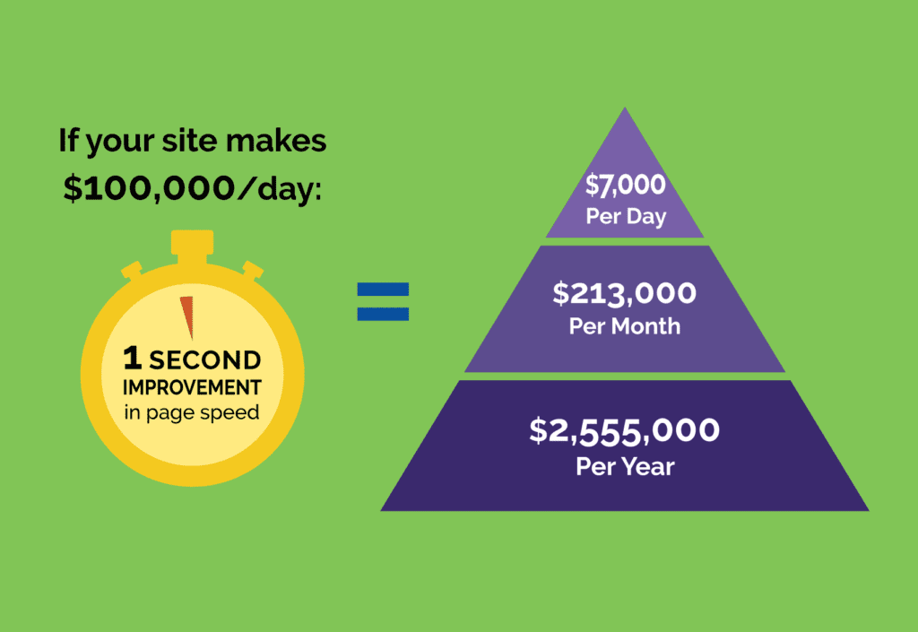A one second improvement in site speed equals a $7,000/day gain for a $100,000/day site
